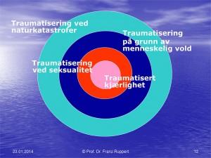 traumatisering-300x225
